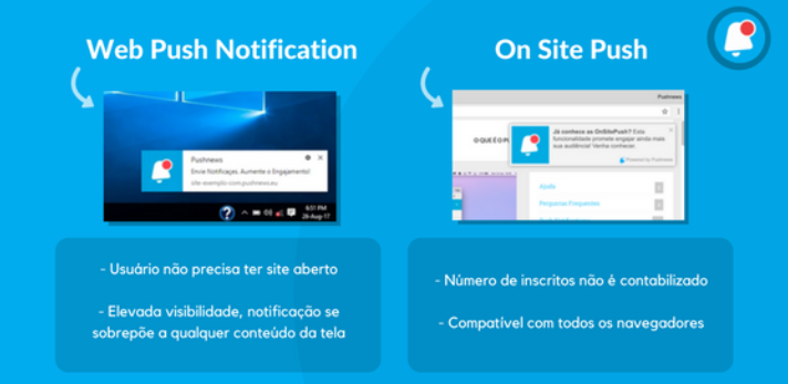 Pushnews Como funcionam as notificações Push do Pushnews